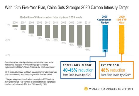 New Carbon Labels Planned By Government by Like The Us China Wants A National Electricity Grid
