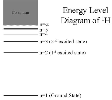 energy level diagram hydrogen lecture 25 measuring light spectroscopy