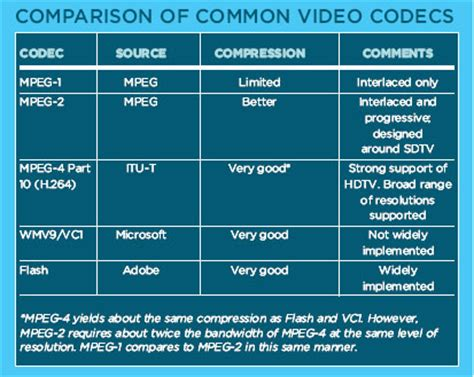 video format quality chart download highest quality quicktime codec filecloudka