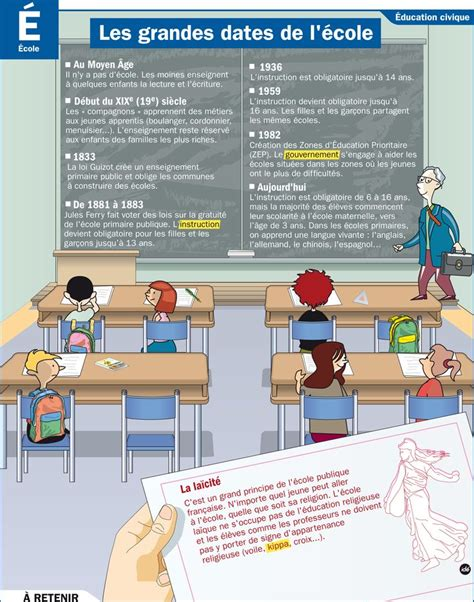 La Ecole Learn How To Be by 350 Best Images About Tableau D Affichage On