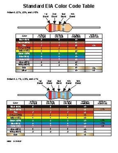 resistor color code ditty joao rocha aka safe