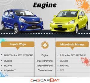 Toyota Wigo Price Installment Toyota Wigo Or Mitsubishi Mirage The Better Choice