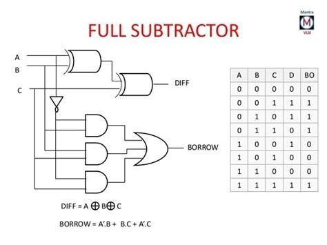 what is the logic diagram of 4 bit subtractor quora