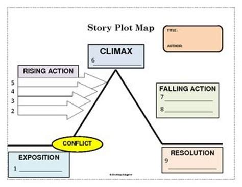 plot map story plot map classroom reading ideas