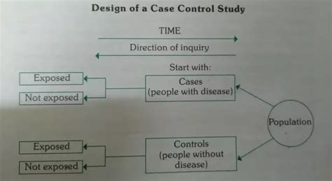 difference between case control and cross sectional study what are the differences between cross sectional studies