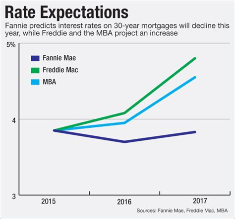 Mba Mortgage Finance Forecast 2017 by Where Will Mortgage Rates Go In 2017