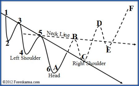 pattern formation strategies inverse head and shoulders pattern simple and elegant