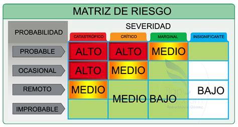 matriz de riesgo matriz de riesgo matriz de riesgo matriz de riesgo