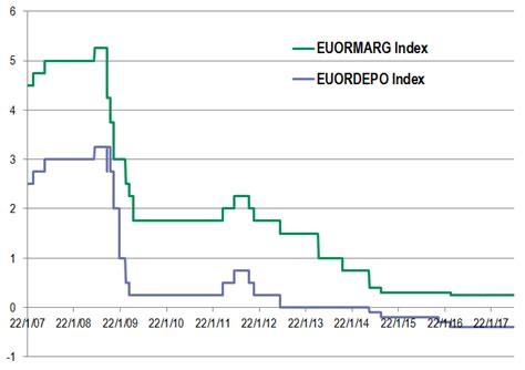 ecb no rate changes reflationary talk on the wane at the ecb s monetary policy