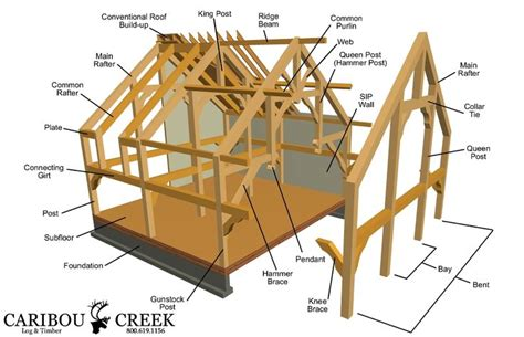 house plans timber frame construction timber frame construction caribou creek log timber