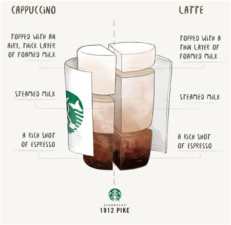 iced espresso macchiato cappuccino vs latte 1912 pike