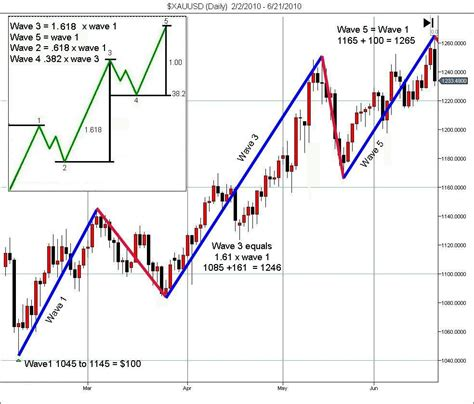candlestick pattern theory gold and the new technical triad ino com traders blog