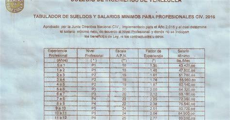 sueldos minimos 2016 en venezuela blog del ingeniero ernesto ib 225 241 ez tabulador salarial para