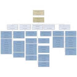 gaming company organizational chart