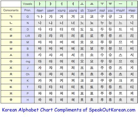 printable hangul alphabet chart best korean alphabet photos 2017 blue maize