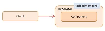 js mixin pattern decorator javascript design pattern with exles