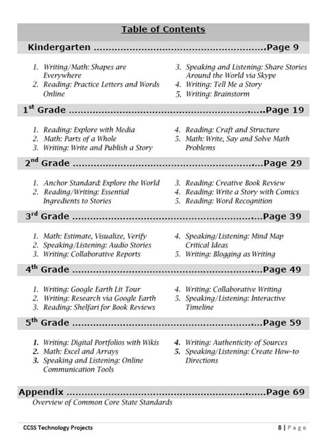 Common Core Lesson Plans K 5   Structured Learning