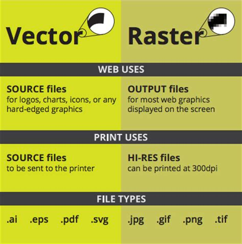 eps format size vector raster jpg eps png what s the difference