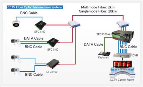 cctv fiber optic transmission system id 5451264 buy