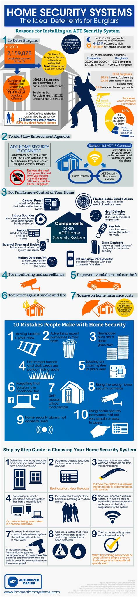 abc heating and cooling baltimore home security systems infographic alarms home