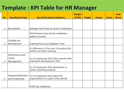 kpi assessment template kpi for hr manager sle of kpis for hr