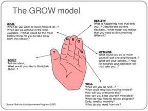 Grow Coaching Template by Mentoring Coaching For Optimal Performance