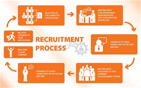 the course of recruitment process spokey