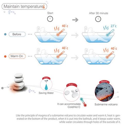 warm on pebbles keep your tub warm without extra water