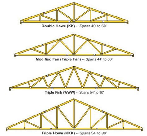 1000 images about wooden roof trusses on pinterest roof