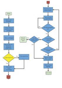 build a flowchart flowchart interactivedesigni9211