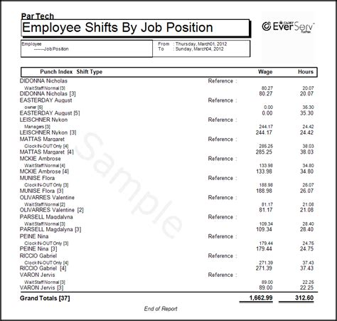 Kitchen Position Names by Employee Shifts By Position 171 Pixelpoint Reporting Catalog