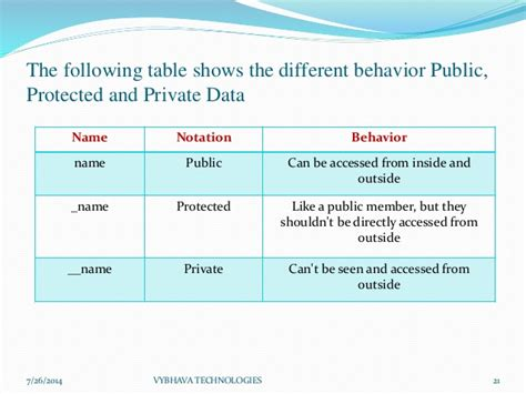 module pattern private variables basics of object oriented programming in python