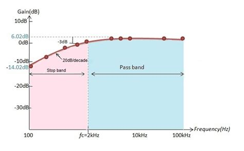 high pass filter bode plot active high pass filter circuit design and applications