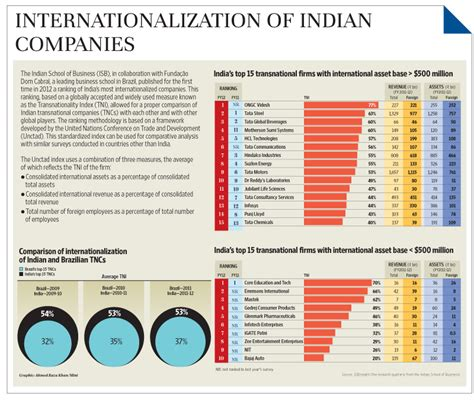 Comparison Of Mba Programs In India by India S Most Internationalized Companies Livemint