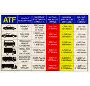 ATF Vehicle Bomb Tables