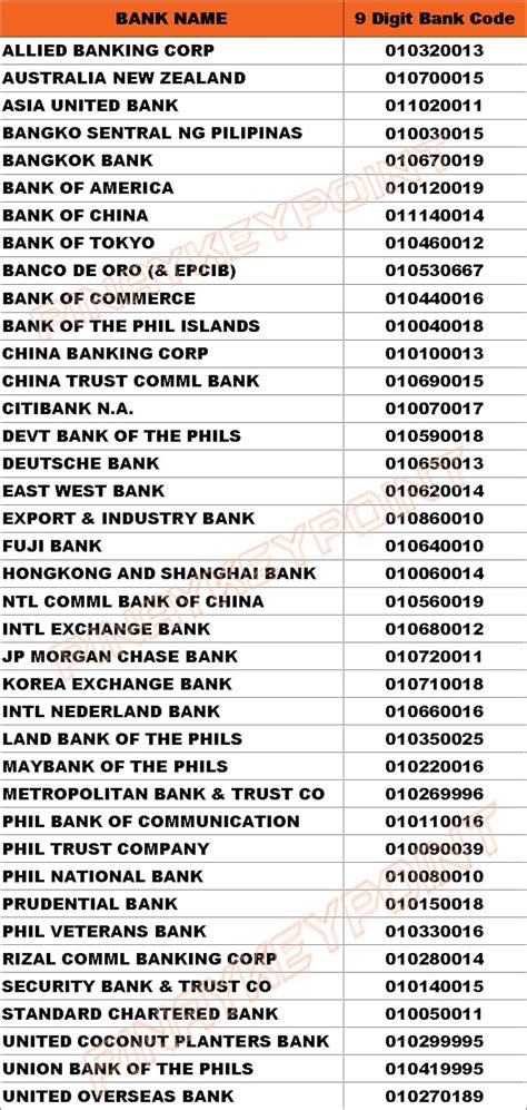 Bank Codes Of Philippine Banks Key Point