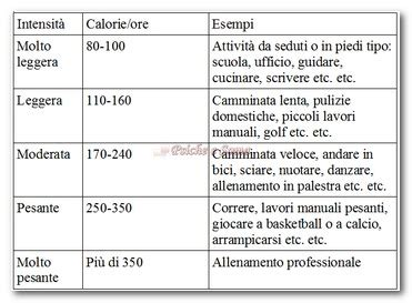 come calcolare le kcal di un alimento calcolo calorie quante calorie al giorno per dimagrire