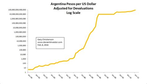 peso rate silver gold the argentina peso and exponentially