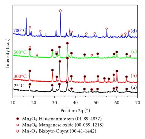 xrd pattern of pvc mn3o4 nanoparticles synthesis characterization and