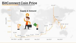 bitconnect going down bitconnect bcc