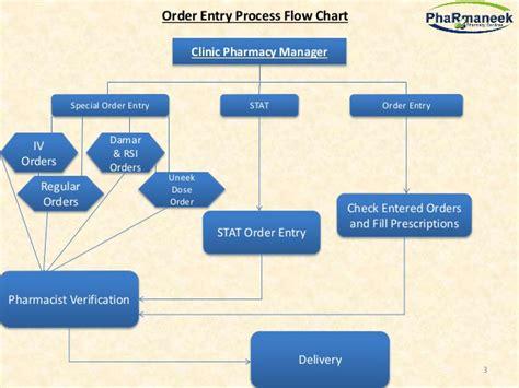 retail pharmacy workflow pharmaneek s process flow chart description
