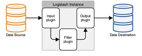 output to elasticsearch in logstash parsing logs with logstash logstash reference 2 4