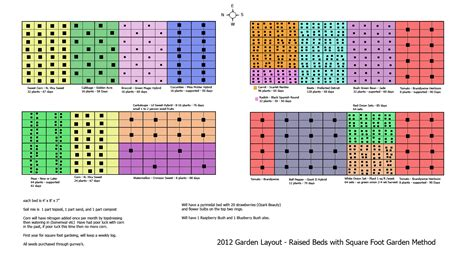 Square Foot Gardening Layout Plans Dakota Winds 2012 Square Foot Gardening Plan My Square Foot Garden