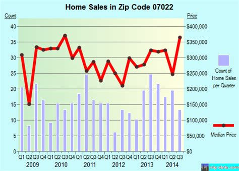 fairview nj zip code 07022 real estate home value