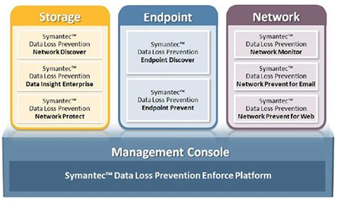 symantec dlp policy templates symantec data loss prevention for endpoint symantec