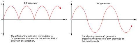 similarities between motor and generator hsc physics course summary motors and generators dux