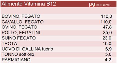vitamina b12 alimenti vegetali fa bene la dieta vegetariana i pro e i contro