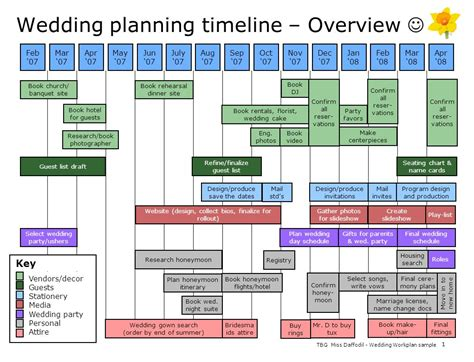 wedding planning timeline wedding planning timeline overview ppt