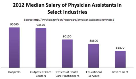 Mba Vs Doctor Salary by Physician Assistant Masters Pa Programs Degrees