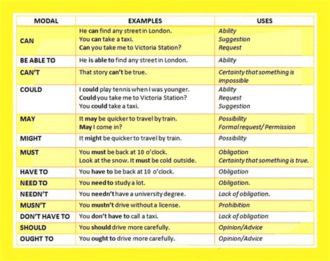 modal verbs list usages exles